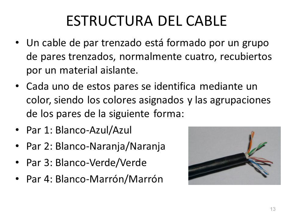 ESTRUCTURA DEL CABLE Un cable de par trenzado está formado por un grupo de pares trenzados, normalmente cuatro, recubiertos por un material aislante.