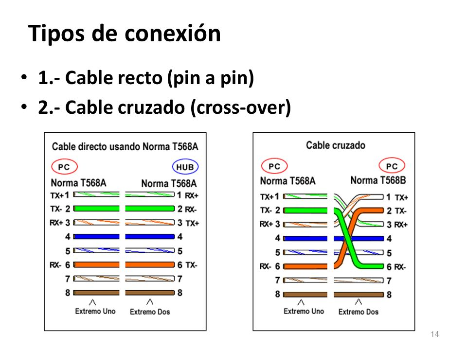 Tipos de conexión 1.- Cable recto (pin a pin)