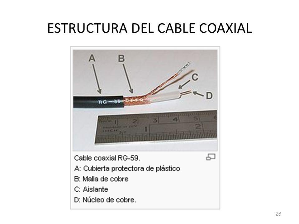 ESTRUCTURA DEL CABLE COAXIAL