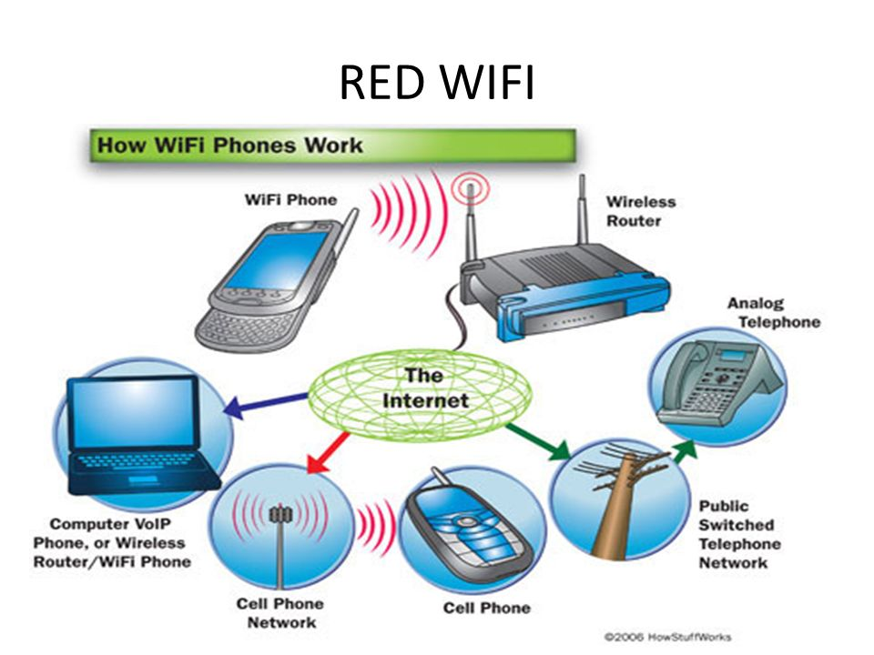 RED WIFI