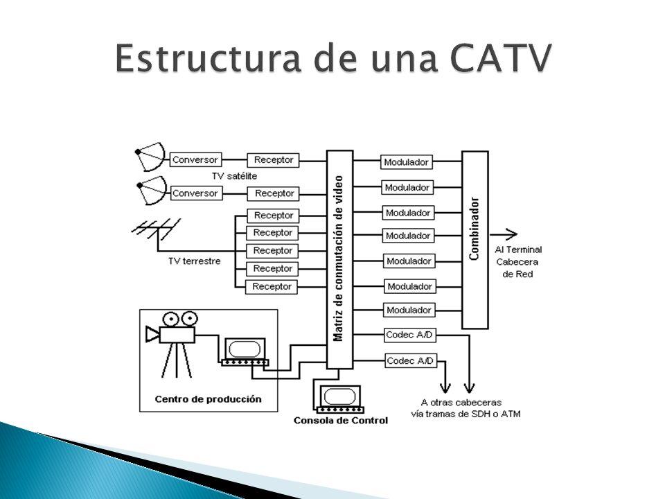 Estructura de una CATV