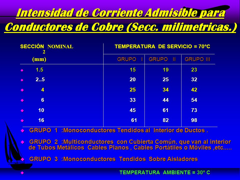 Intensidad de Corriente Admisible para Conductores de Cobre (Secc