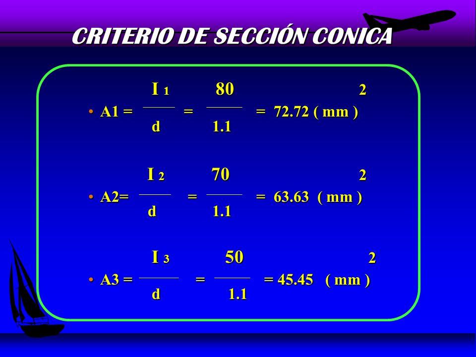 CRITERIO DE SECCIÓN CONICA