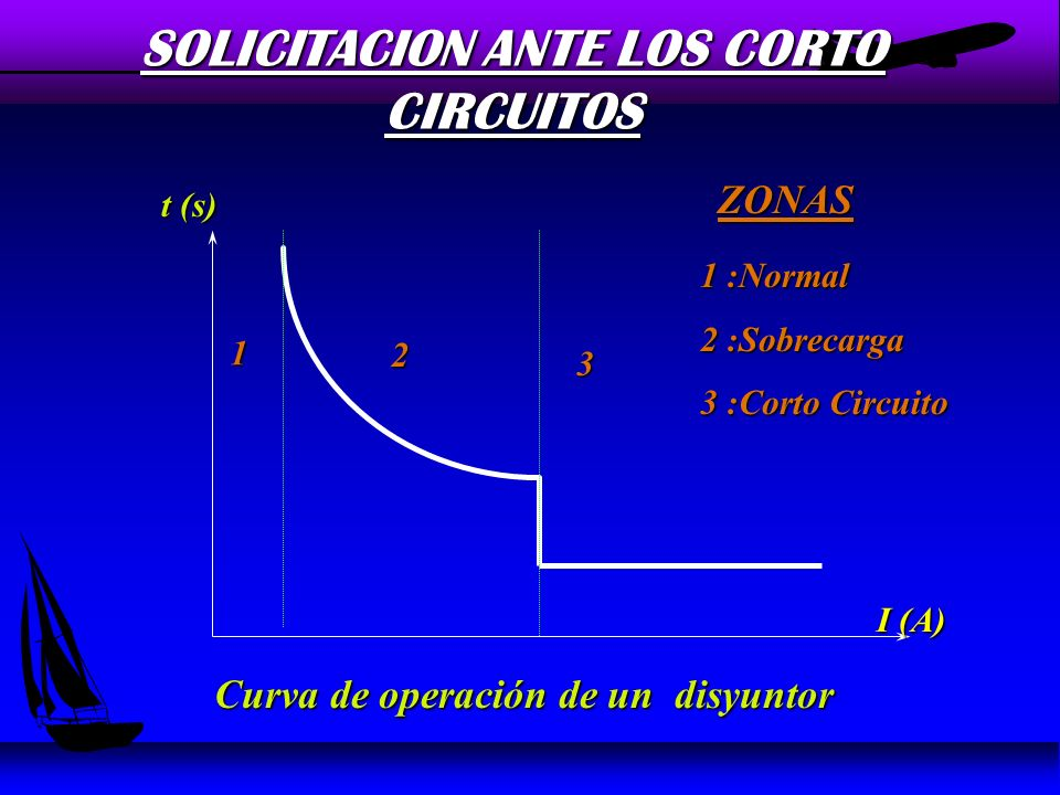 SOLICITACION ANTE LOS CORTO CIRCUITOS