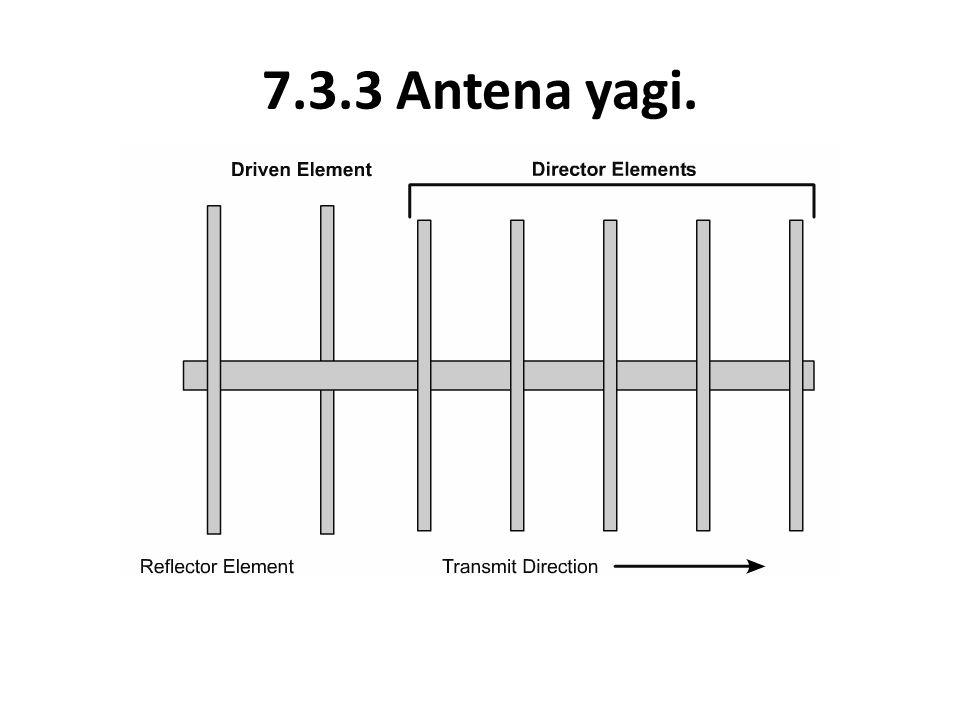 7.3.3 Antena yagi.