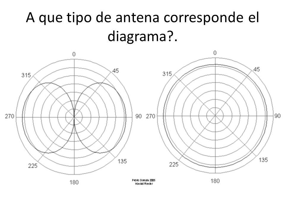 A que tipo de antena corresponde el diagrama .
