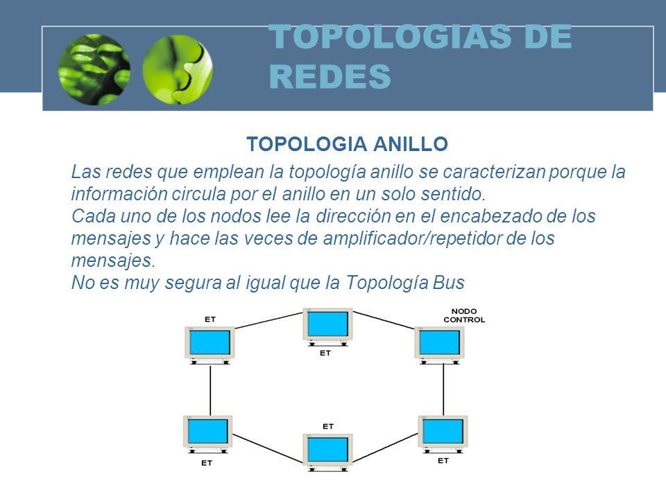 TOPOLOGIAS DE REDES TOPOLOGIA ANILLO