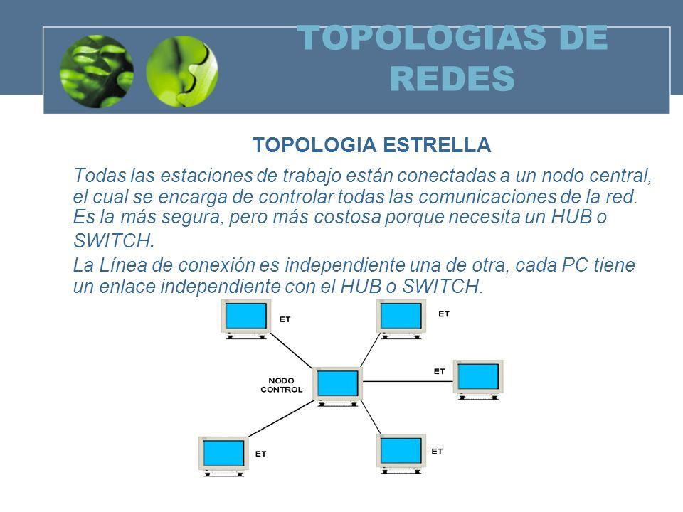 TOPOLOGIAS DE REDES TOPOLOGIA ESTRELLA.