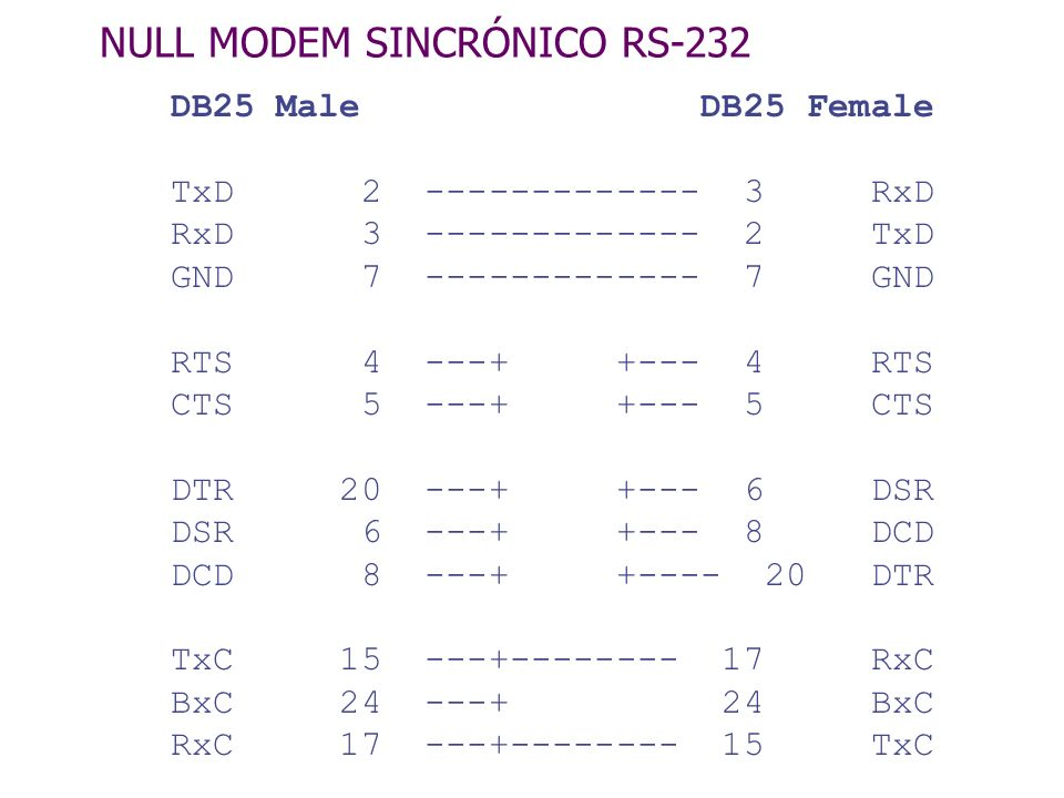 NULL MODEM SINCRÓNICO RS-232