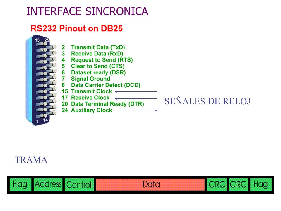 INTERFACE SINCRONICA SEÑALES DE RELOJ TRAMA