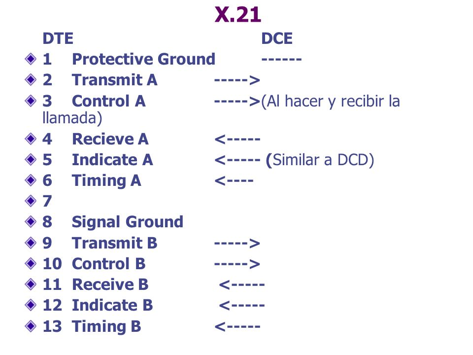 X.21 DTE DCE 1 Protective Ground ------ 2 Transmit A ----->