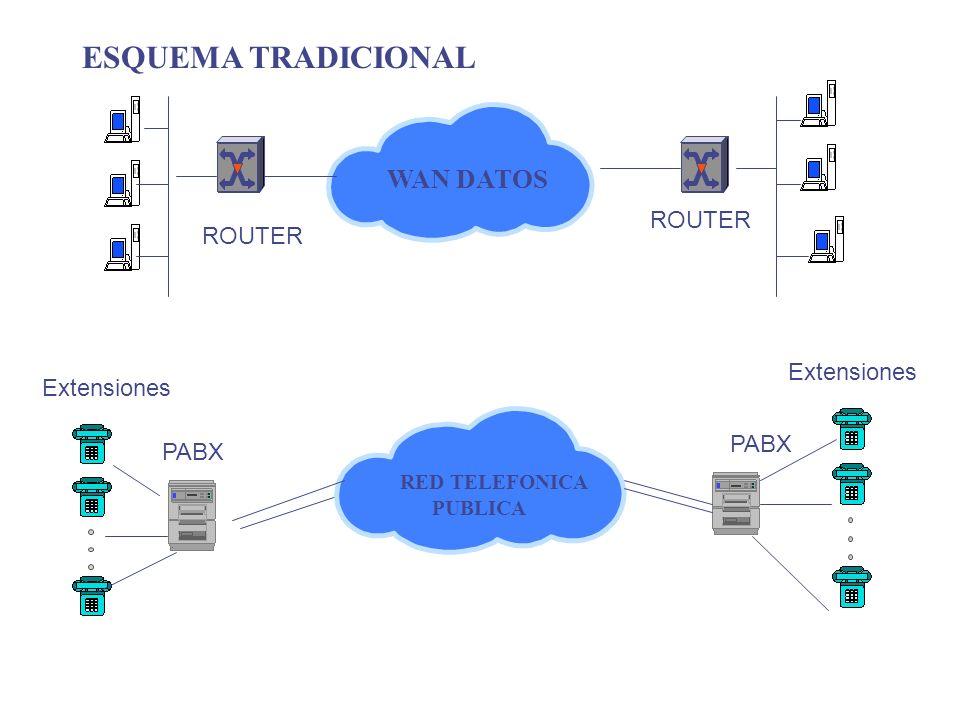 ESQUEMA TRADICIONAL WAN DATOS ROUTER ROUTER Extensiones Extensiones