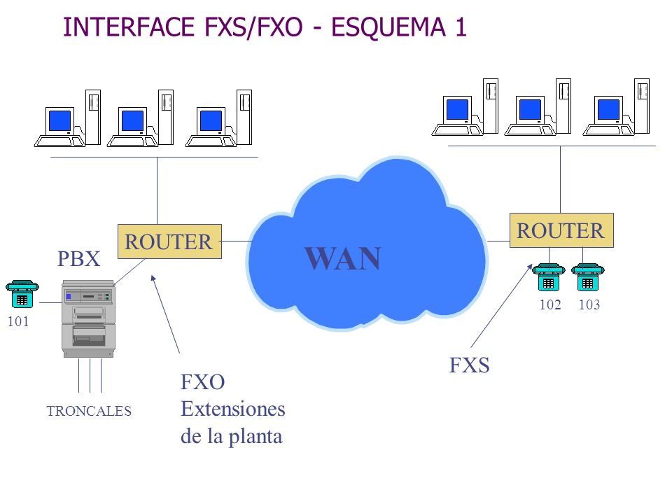 INTERFACE FXS/FXO - ESQUEMA 1