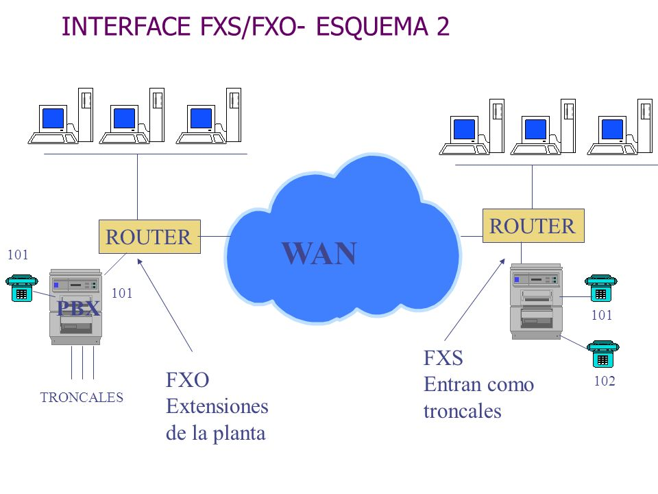 INTERFACE FXS/FXO- ESQUEMA 2