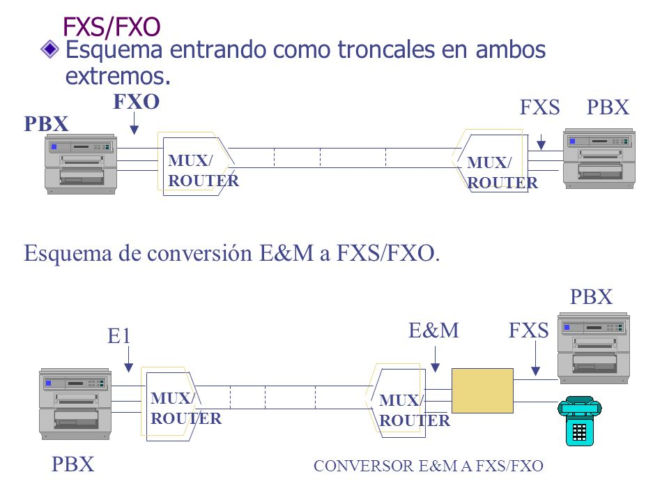 FXS/FXO Esquema entrando como troncales en ambos extremos.