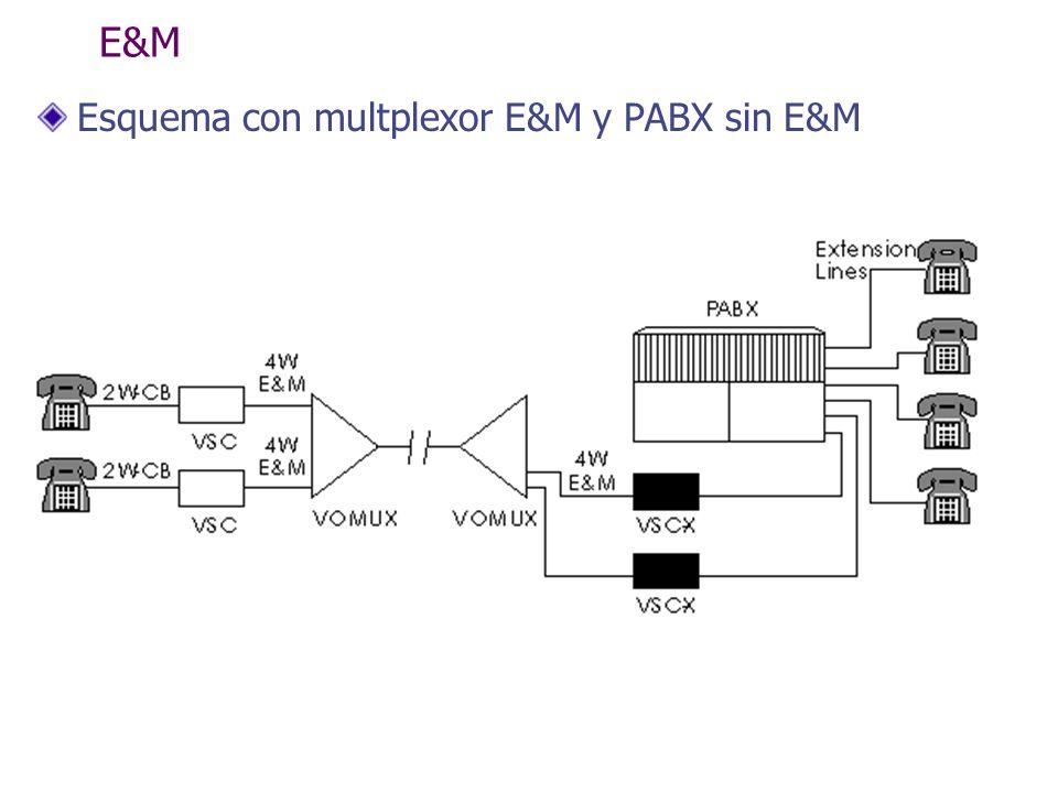 E&M Esquema con multplexor E&M y PABX sin E&M