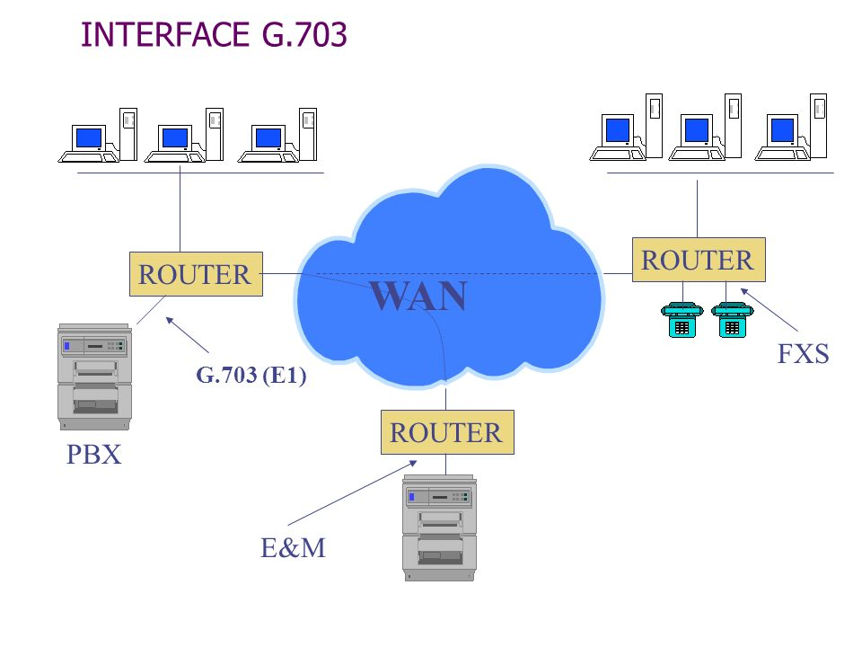 INTERFACE G.703 WAN ROUTER ROUTER FXS G.703 (E1) ROUTER PBX E&M