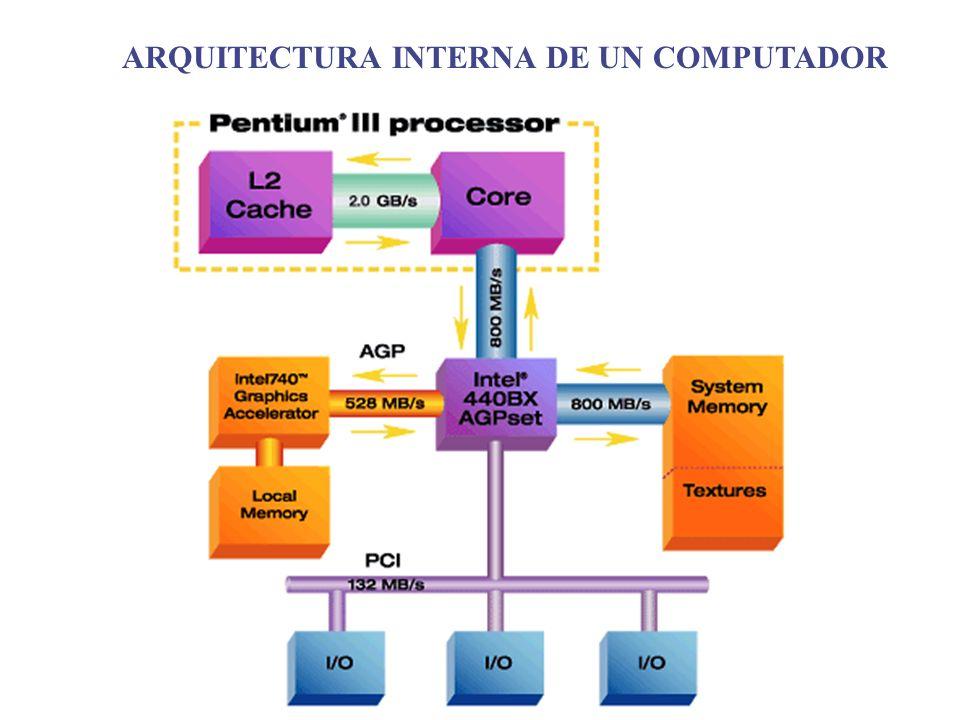 ARQUITECTURA INTERNA DE UN COMPUTADOR