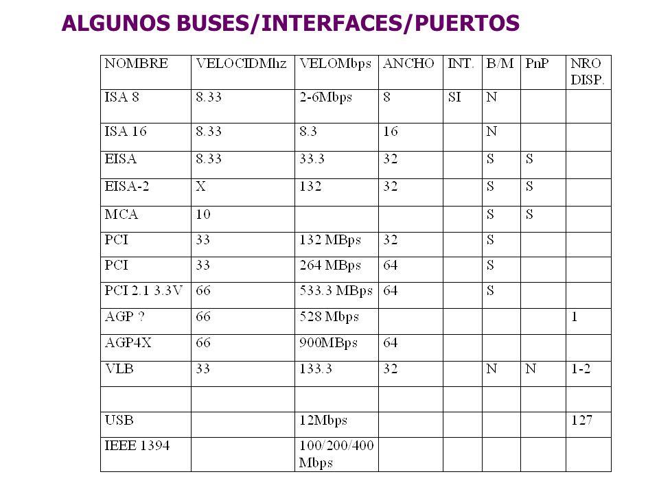 ALGUNOS BUSES/INTERFACES/PUERTOS