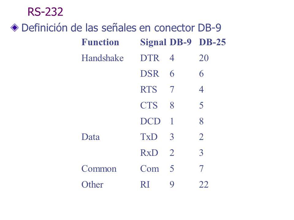 RS-232 Definición de las señales en conector DB-9