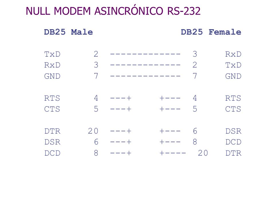 NULL MODEM ASINCRÓNICO RS-232