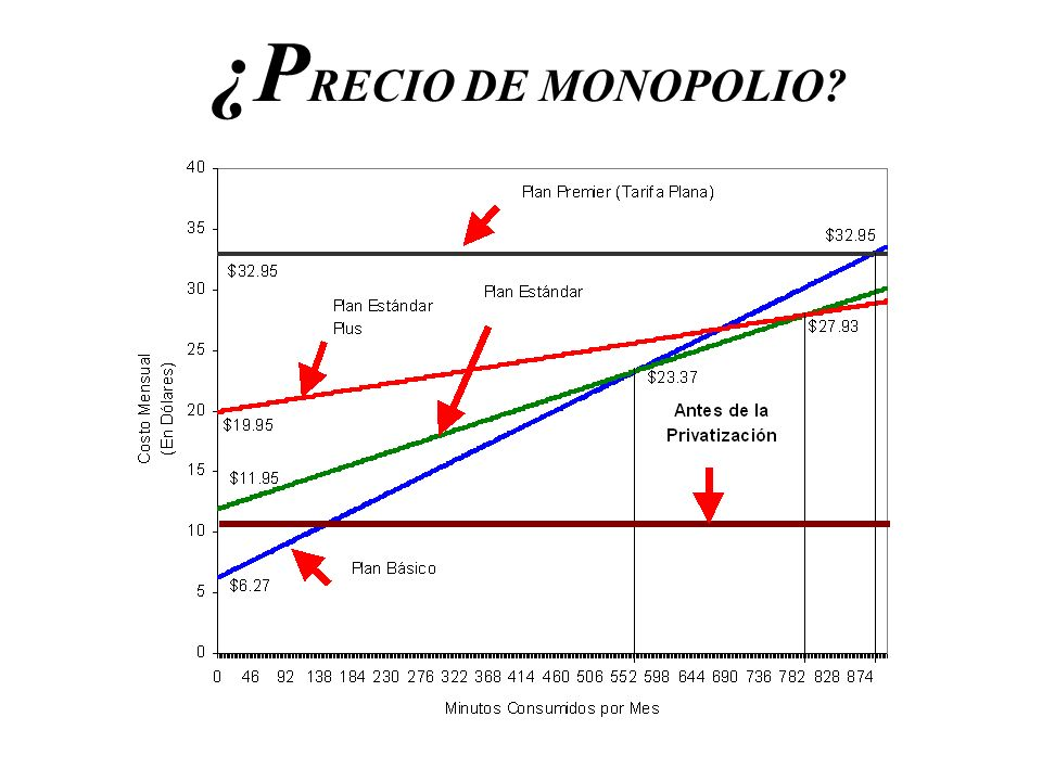 ¿PRECIO DE MONOPOLIO