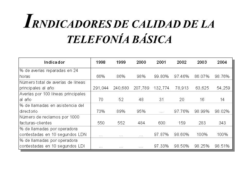 IRNDICADORES DE CALIDAD DE LA TELEFONÍA BÁSICA