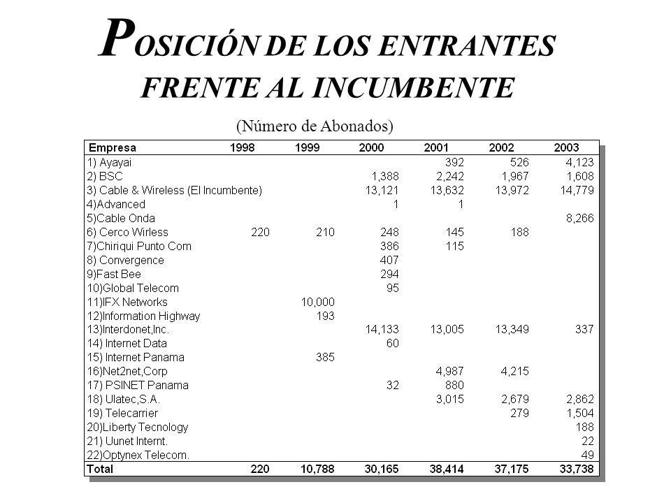 POSICIÓN DE LOS ENTRANTES FRENTE AL INCUMBENTE