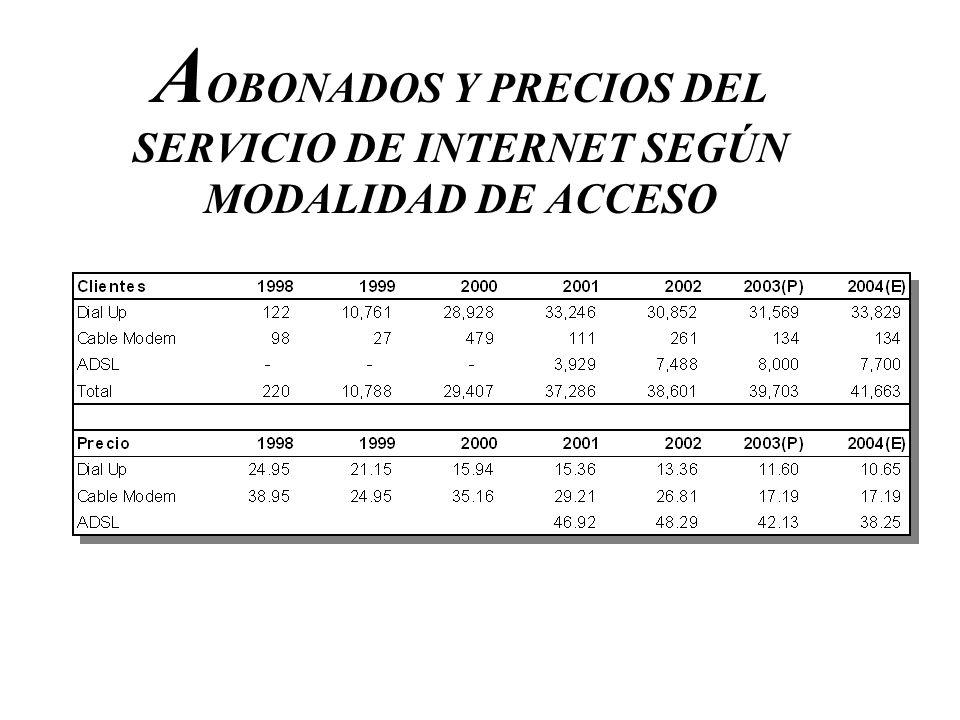 AOBONADOS Y PRECIOS DEL SERVICIO DE INTERNET SEGÚN MODALIDAD DE ACCESO