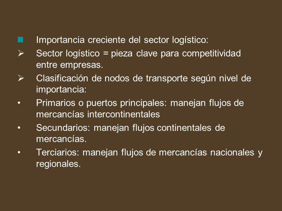 Importancia creciente del sector logístico: