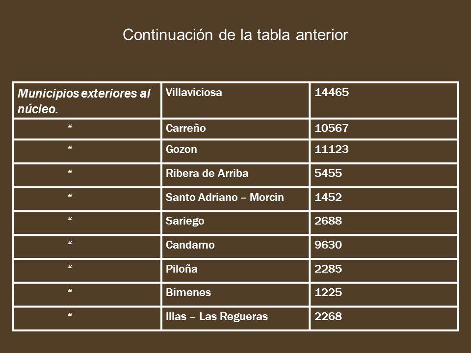 Continuación de la tabla anterior