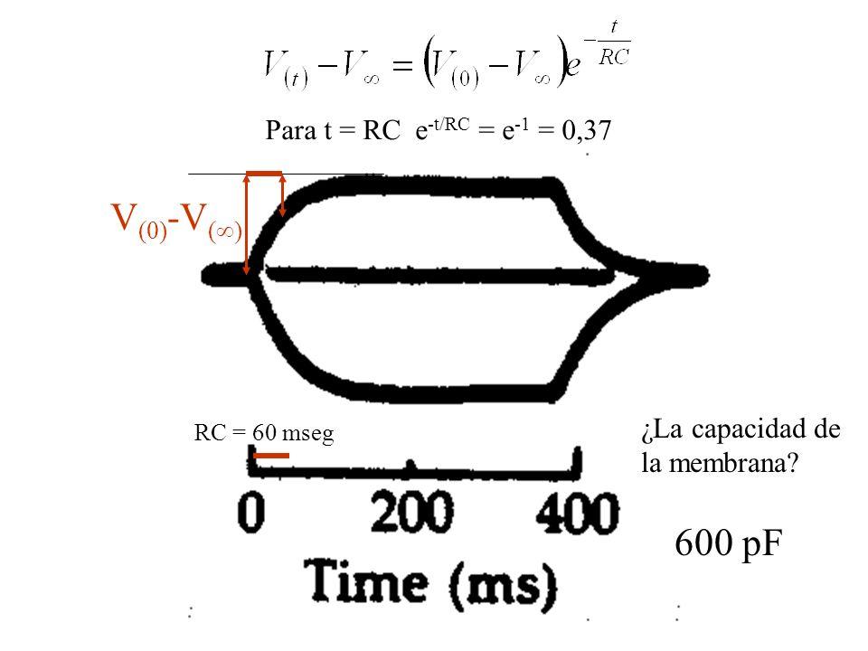 V(0)-V() 600 pF Para t = RC e-t/RC = e-1 = 0,37