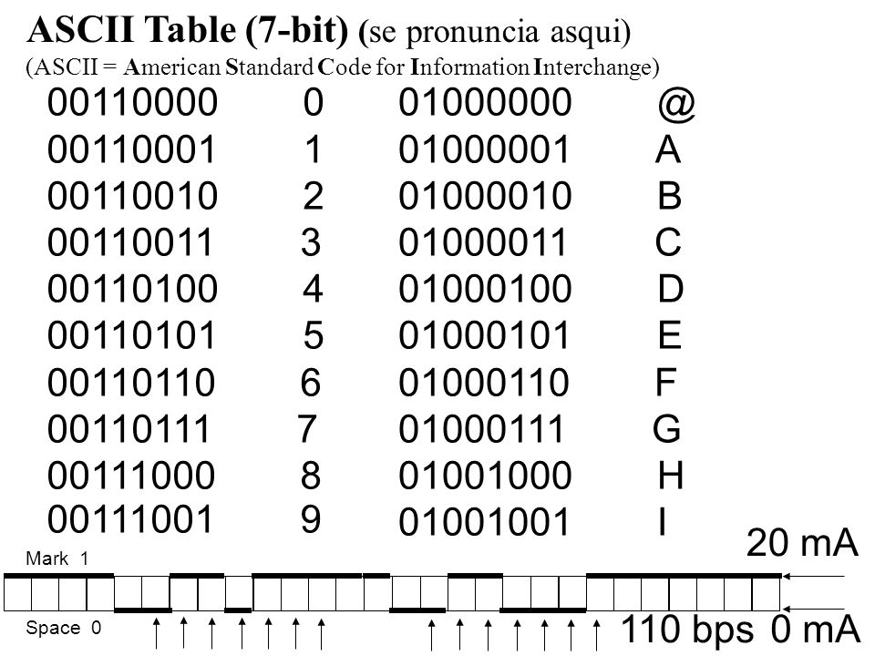 ASCII Table (7-bit) (se pronuncia asqui)