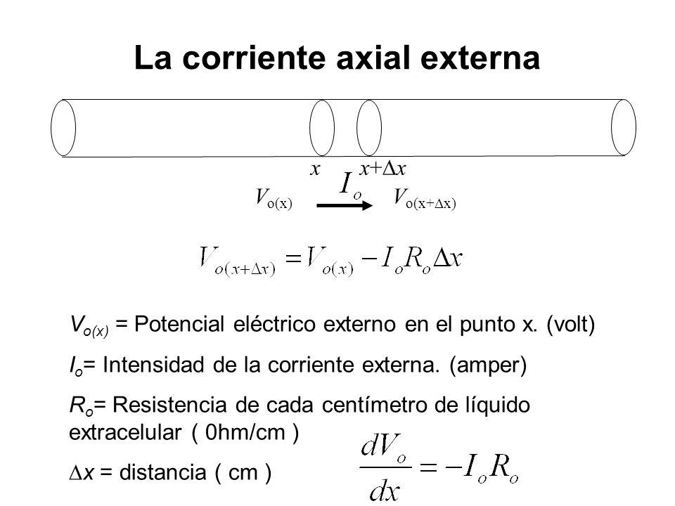 La corriente axial externa