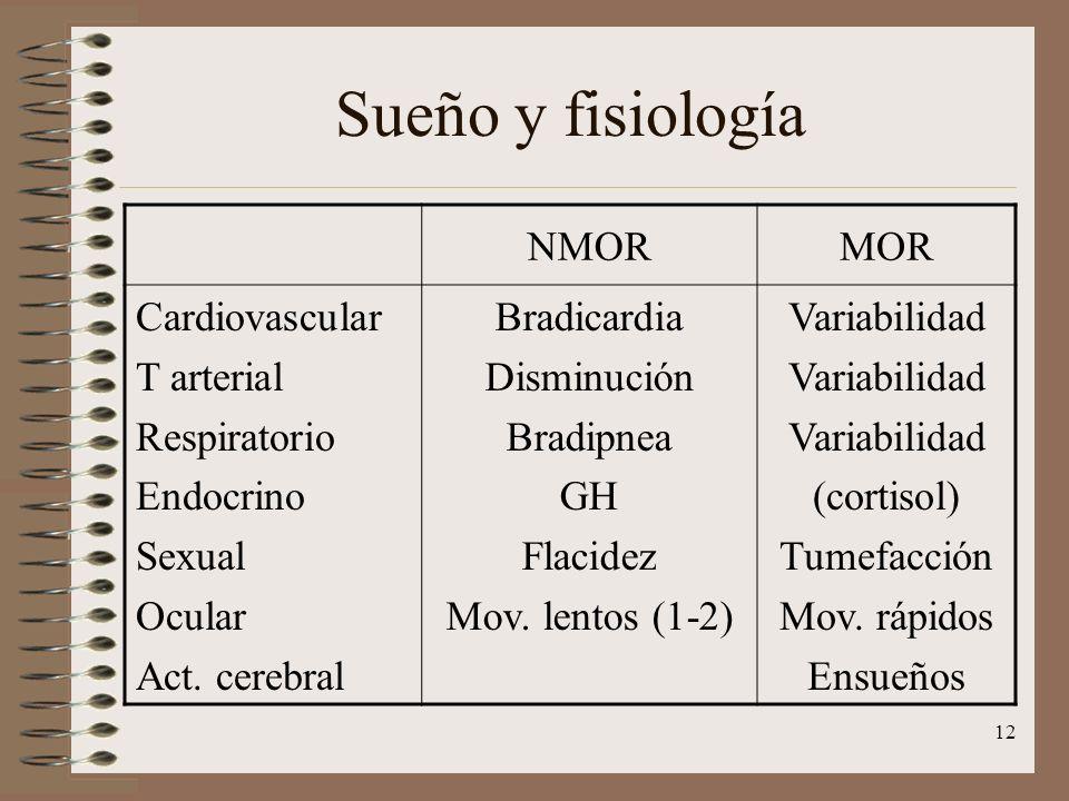 Sueño y fisiología NMOR MOR Cardiovascular T arterial Respiratorio
