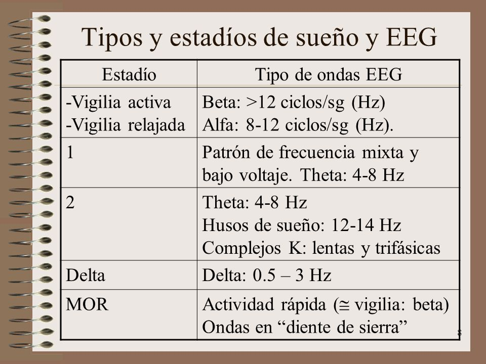 Tipos y estadíos de sueño y EEG