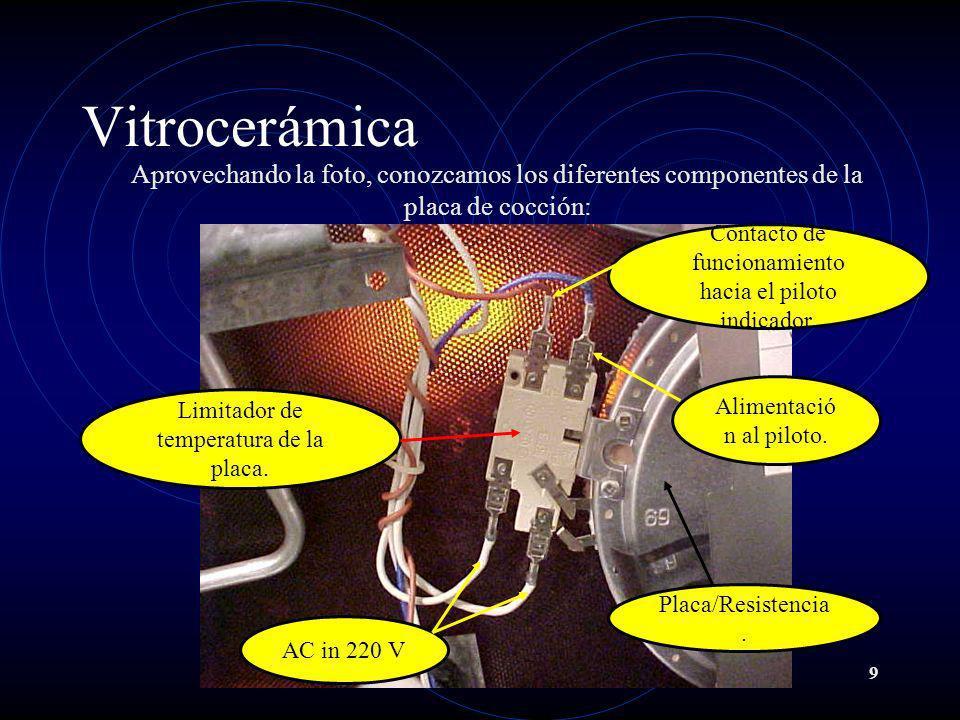 Vitrocerámica Aprovechando la foto, conozcamos los diferentes componentes de la placa de cocción: