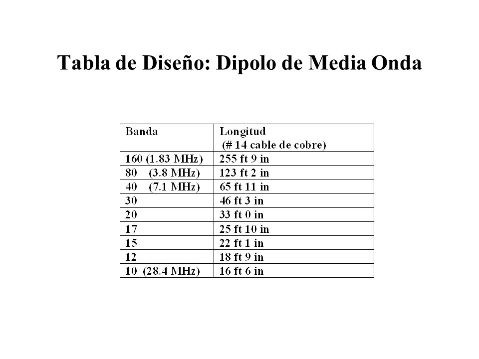 Tabla de Diseño: Dipolo de Media Onda
