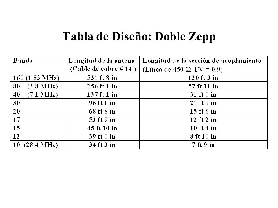 Tabla de Diseño: Doble Zepp