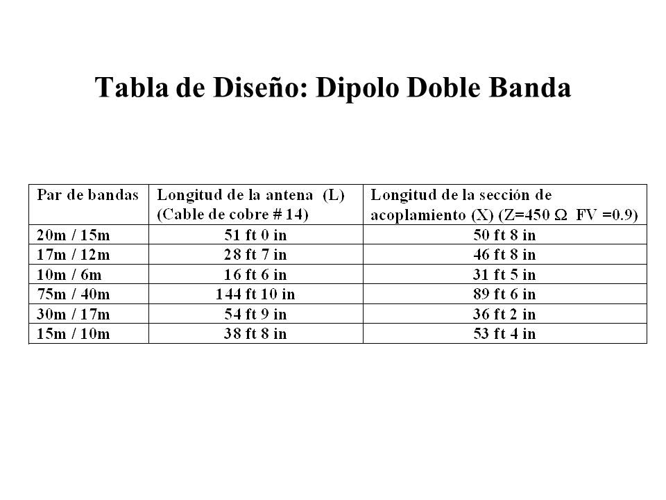 Tabla de Diseño: Dipolo Doble Banda