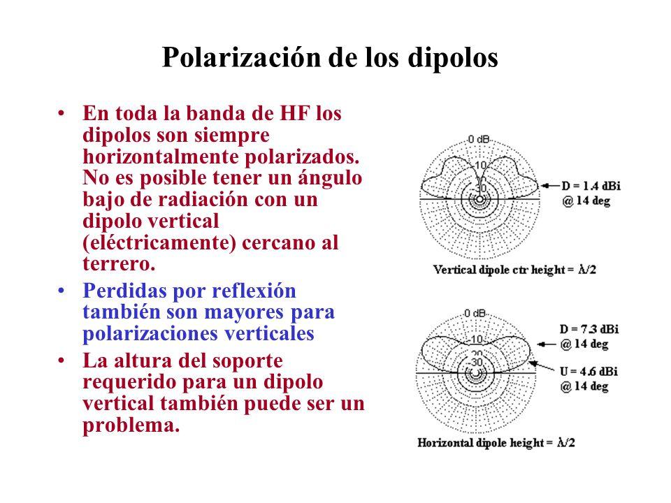 Polarización de los dipolos