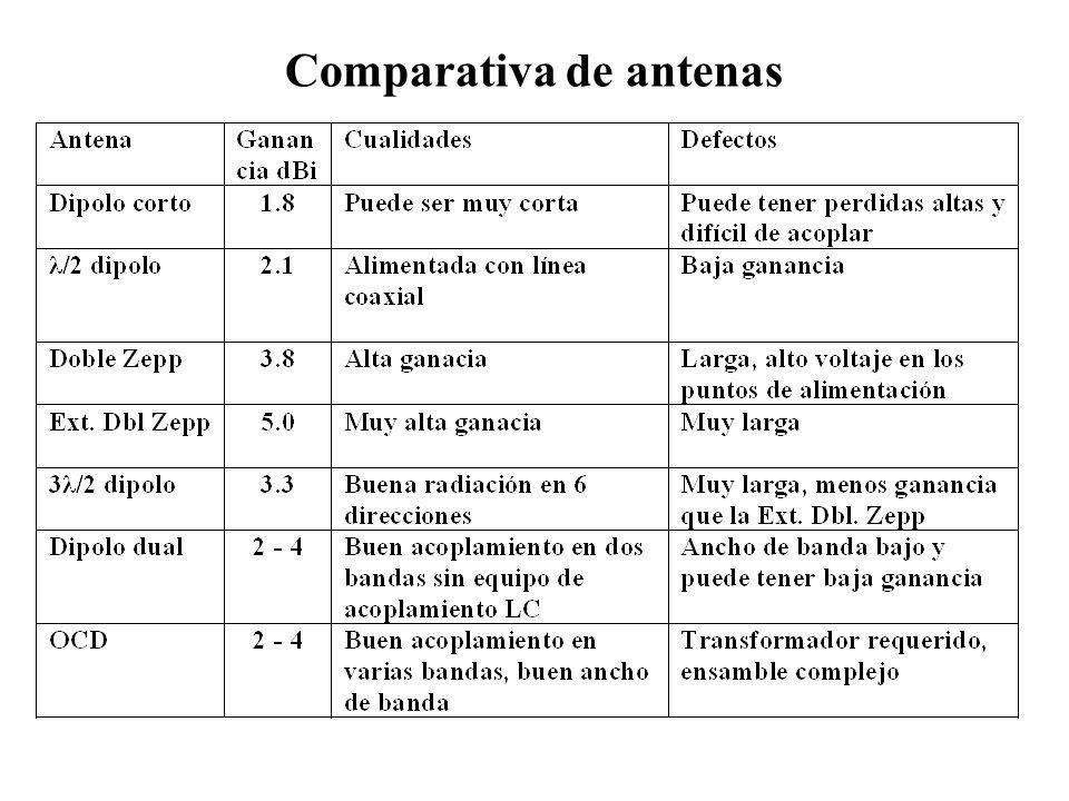 Comparativa de antenas