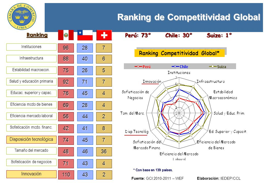 Perú: 73° Chile: 30° Suiza: 1° Ranking Competitividad Global*