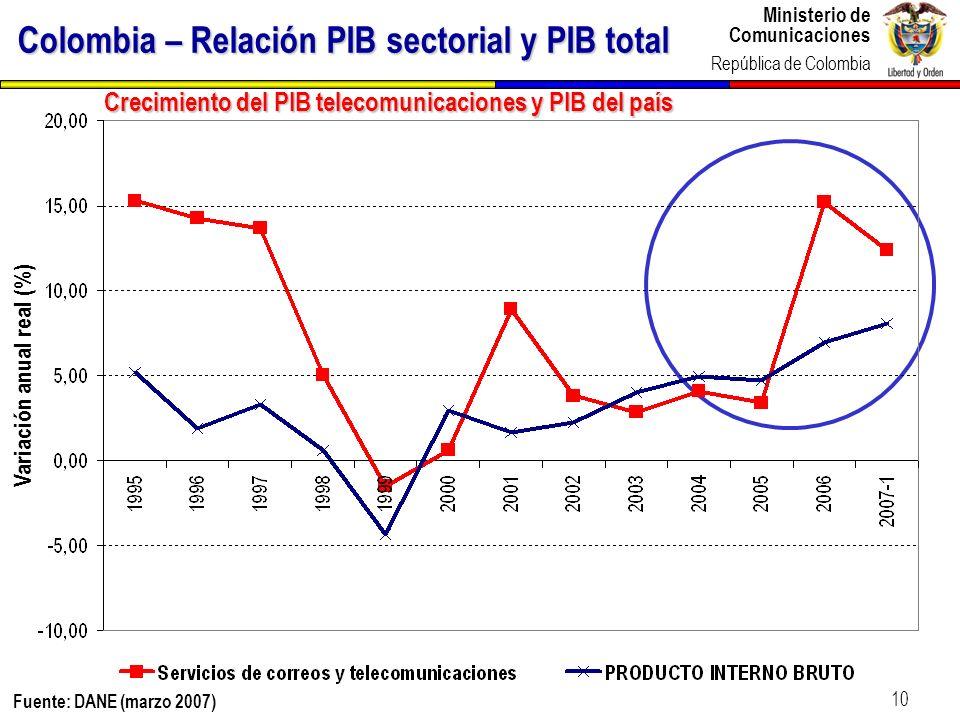 Colombia – Relación PIB sectorial y PIB total
