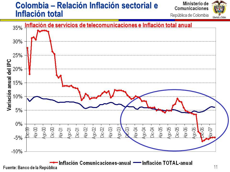 Colombia – Relación Inflación sectorial e Inflación total