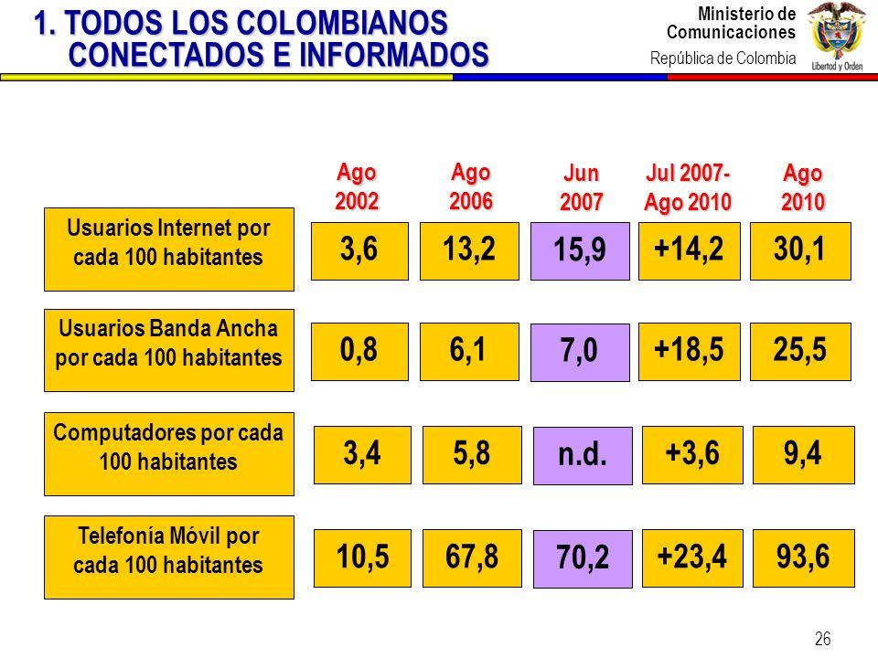 1. TODOS LOS COLOMBIANOS CONECTADOS E INFORMADOS