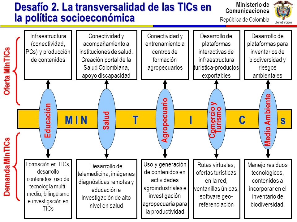 Desafío 2. La transversalidad de las TICs en la política socioeconómica