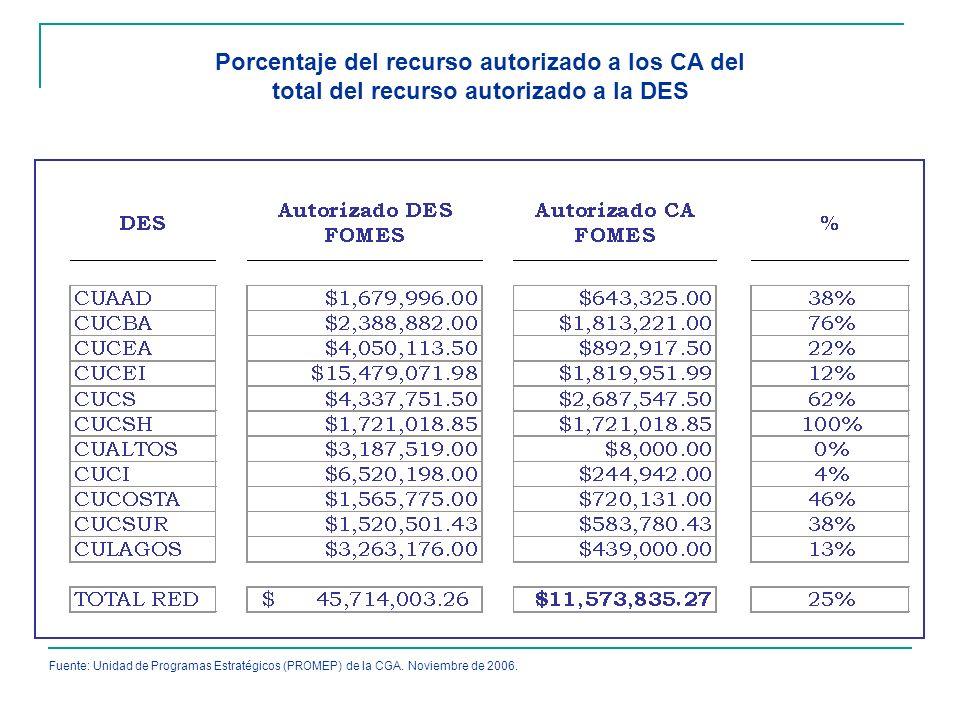 Porcentaje del recurso autorizado a los CA del