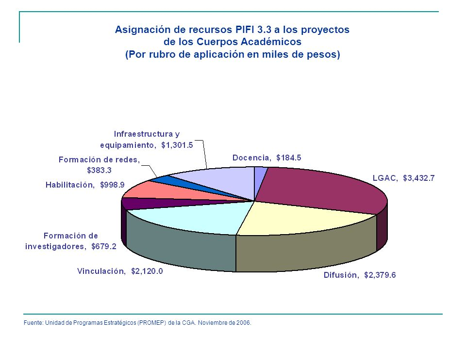Asignación de recursos PIFI 3.3 a los proyectos