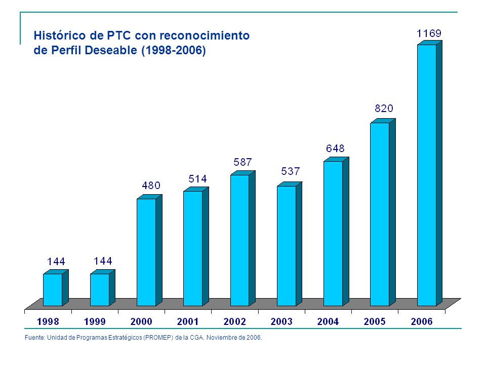 Histórico de PTC con reconocimiento de Perfil Deseable (1998-2006)